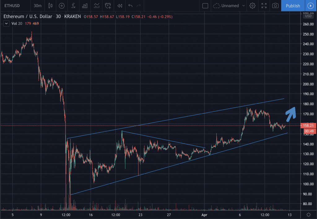 Crypto news - Ethereum chart