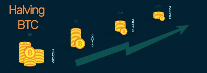 Bitcoin Halving Explained, what is the situation?