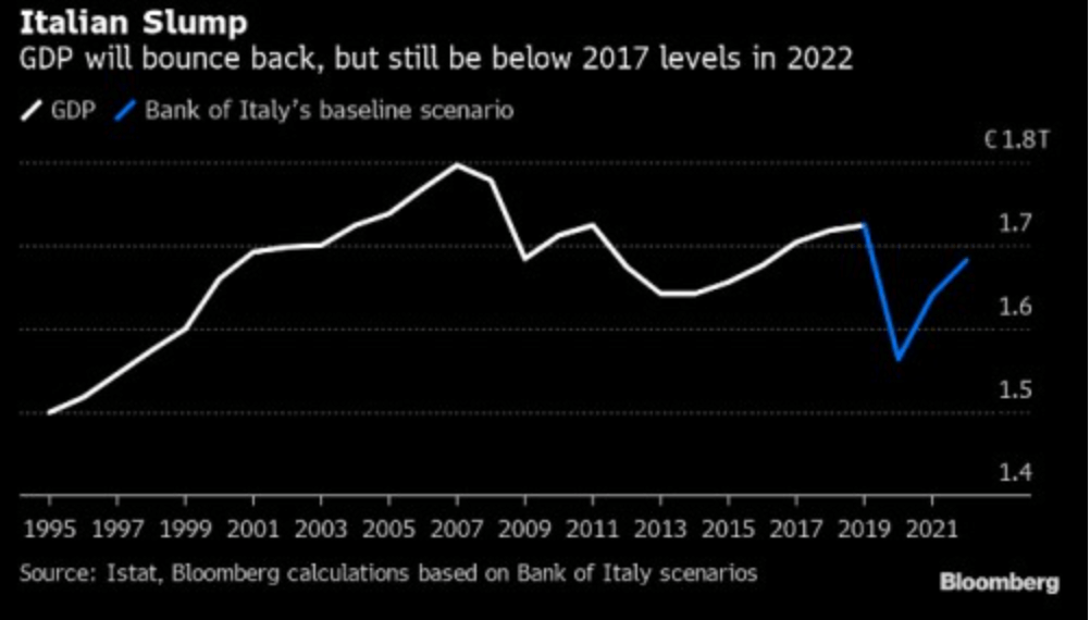 Economy in Italy