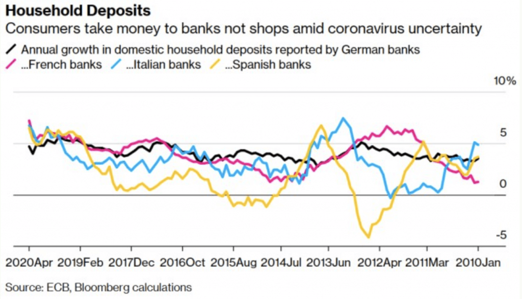 Household deposit in Europe