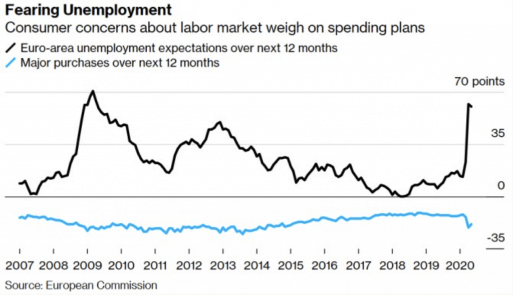 Fearing unemployment in Europe