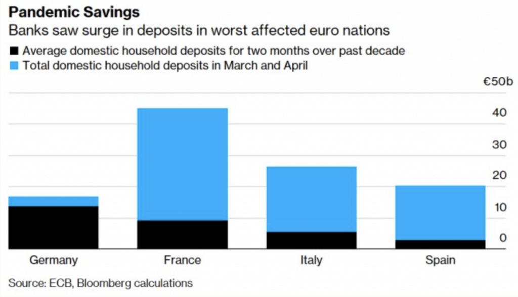 Pandemic savings in Europe
